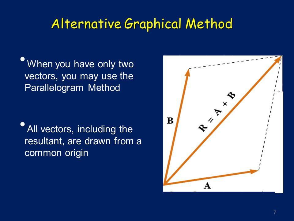 Alternative Graphical Method