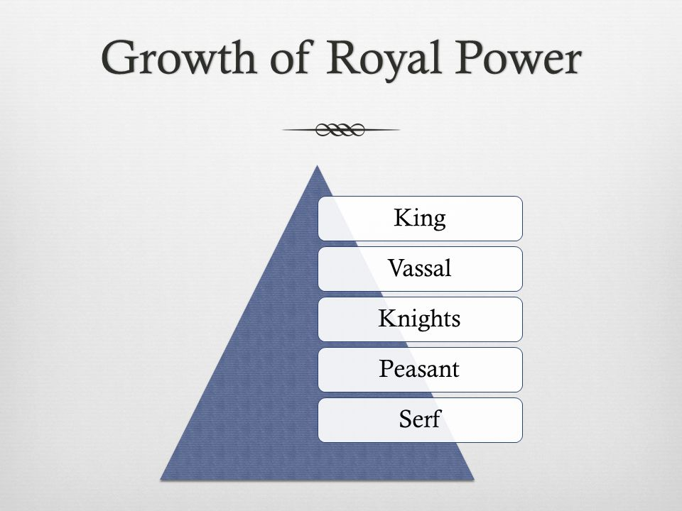 Growth of Royal Power King Vassal Knights Peasant Serf