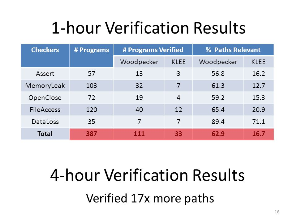 1-hour Verification Results