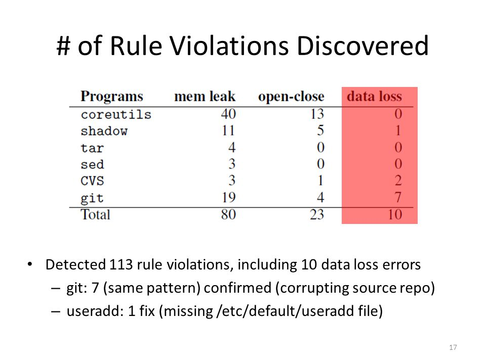 # of Rule Violations Discovered