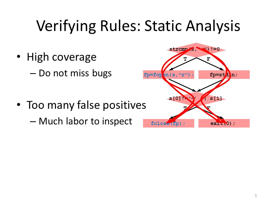 Verifying Rules: Static Analysis