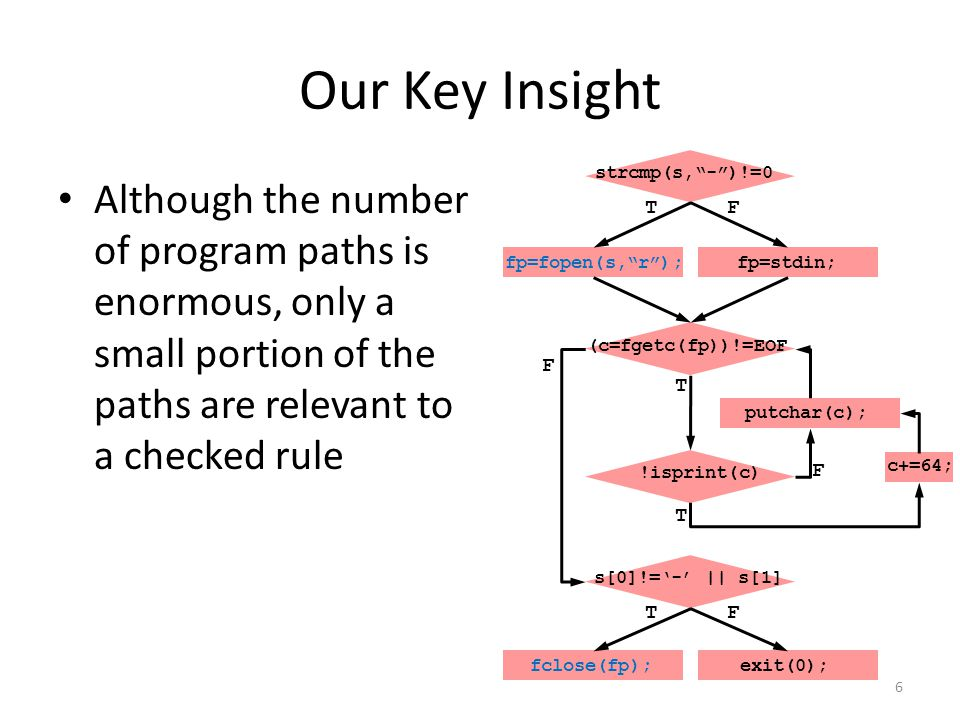 Our Key Insight strcmp(s, - )!=0. Although the number of program paths is enormous, only a small portion of the paths are relevant to a checked rule.
