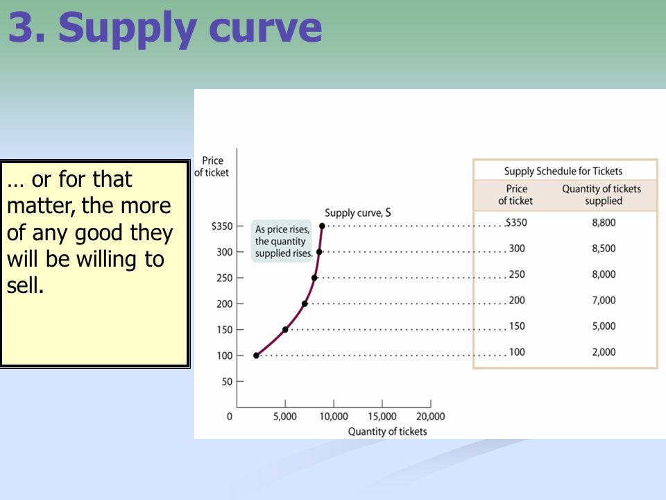 3. Supply curve … or for that matter, the more of any good they will be willing to sell.