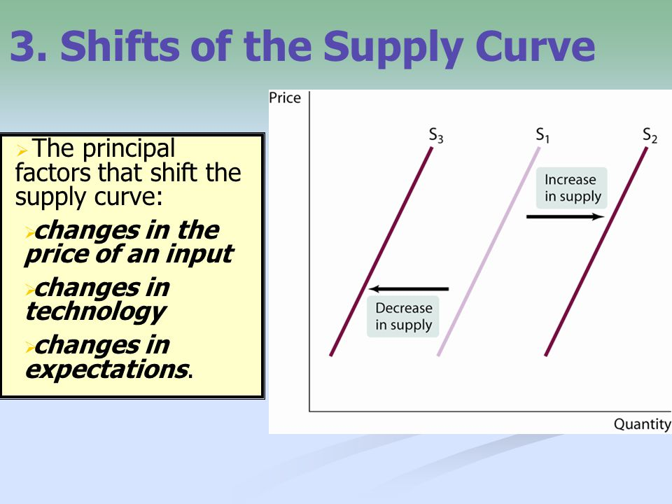 3. Shifts of the Supply Curve
