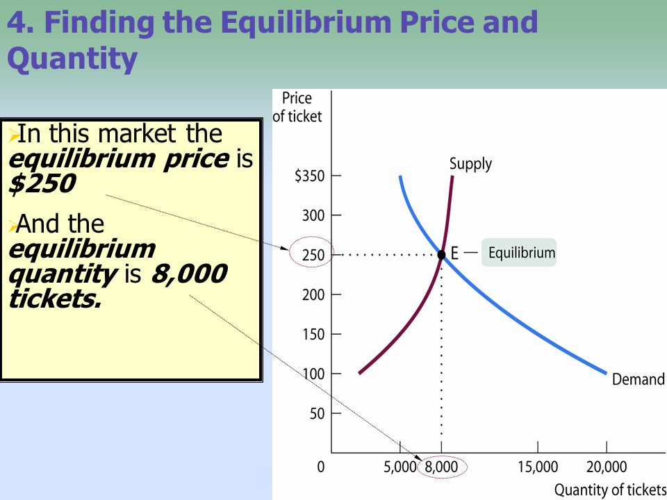 4. Finding the Equilibrium Price and Quantity