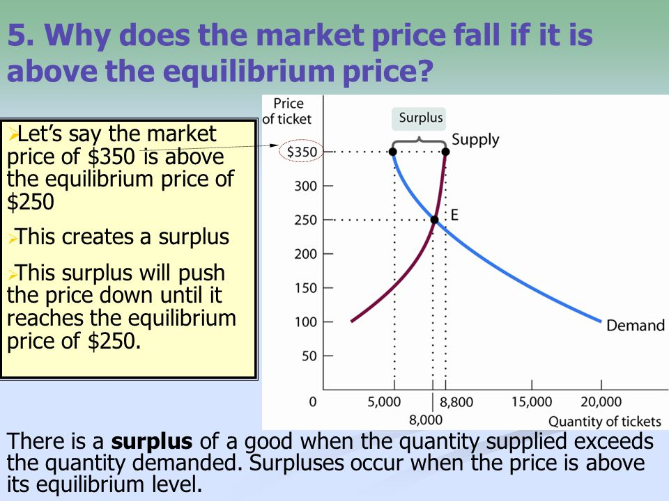 5. Why does the market price fall if it is above the equilibrium price