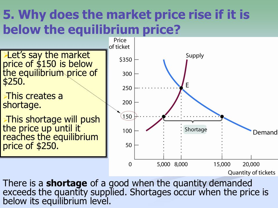 5. Why does the market price rise if it is below the equilibrium price