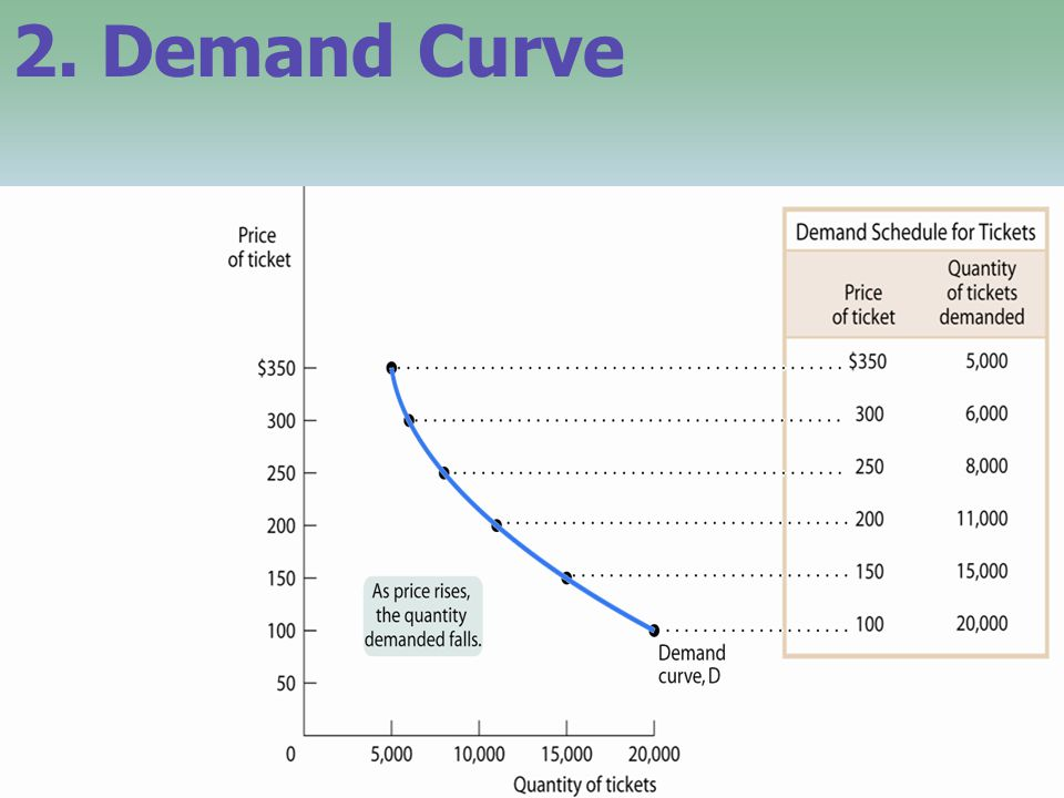 2. Demand Curve