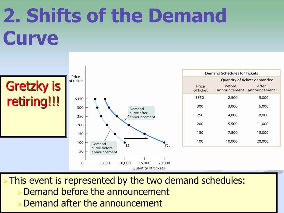 2. Shifts of the Demand Curve