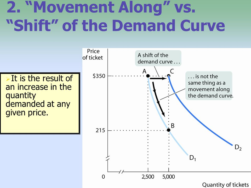 2. Movement Along vs. Shift of the Demand Curve