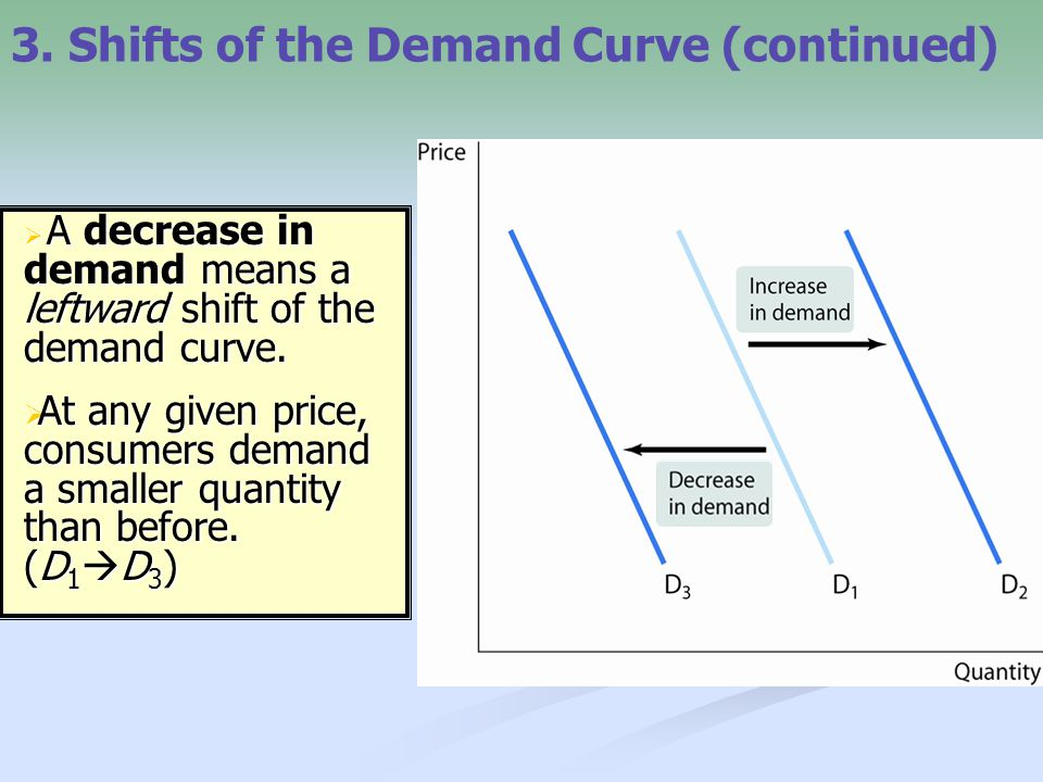 3. Shifts of the Demand Curve (continued)