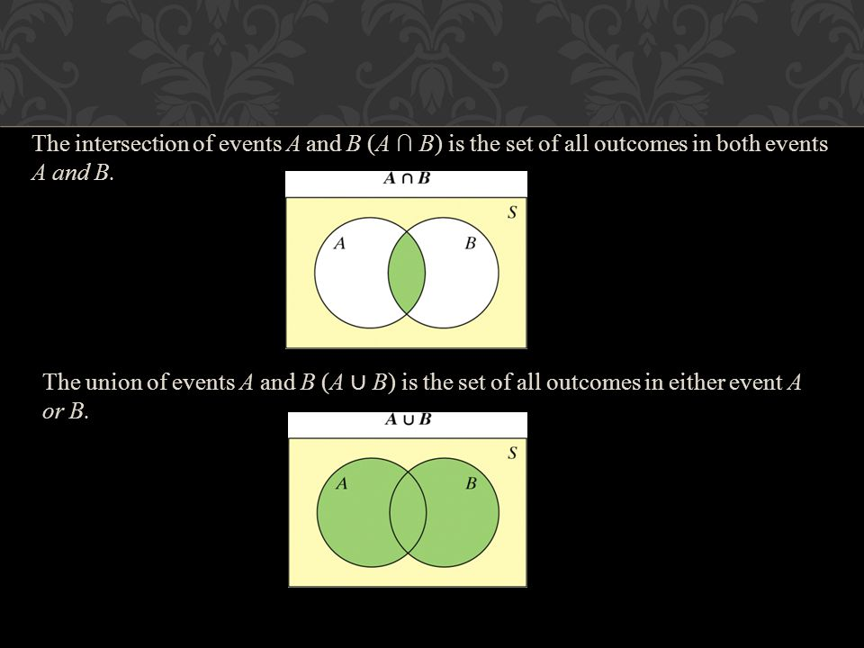 The intersection of events A and B (A ∩ B) is the set of all outcomes in both events A and B.