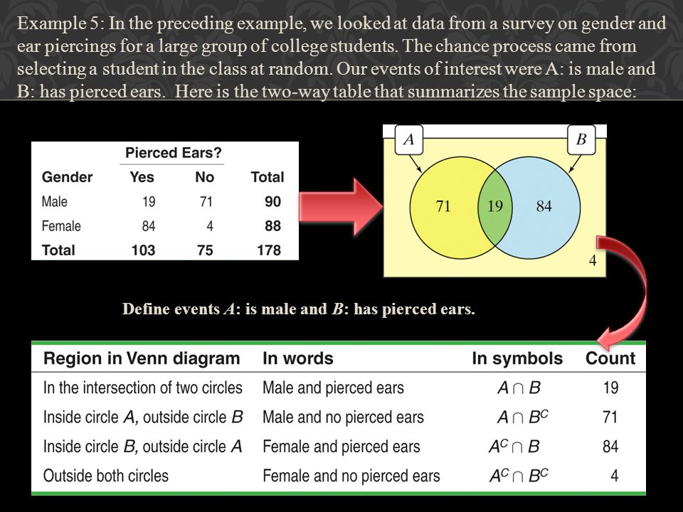 Example 5: In the preceding example, we looked at data from a survey on gender and ear piercings for a large group of college students. The chance process came from selecting a student in the class at random. Our events of interest were A: is male and B: has pierced ears. Here is the two-way table that summarizes the sample space: