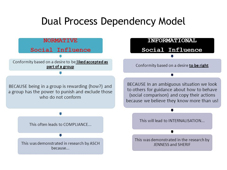 Dual Process Dependency Model