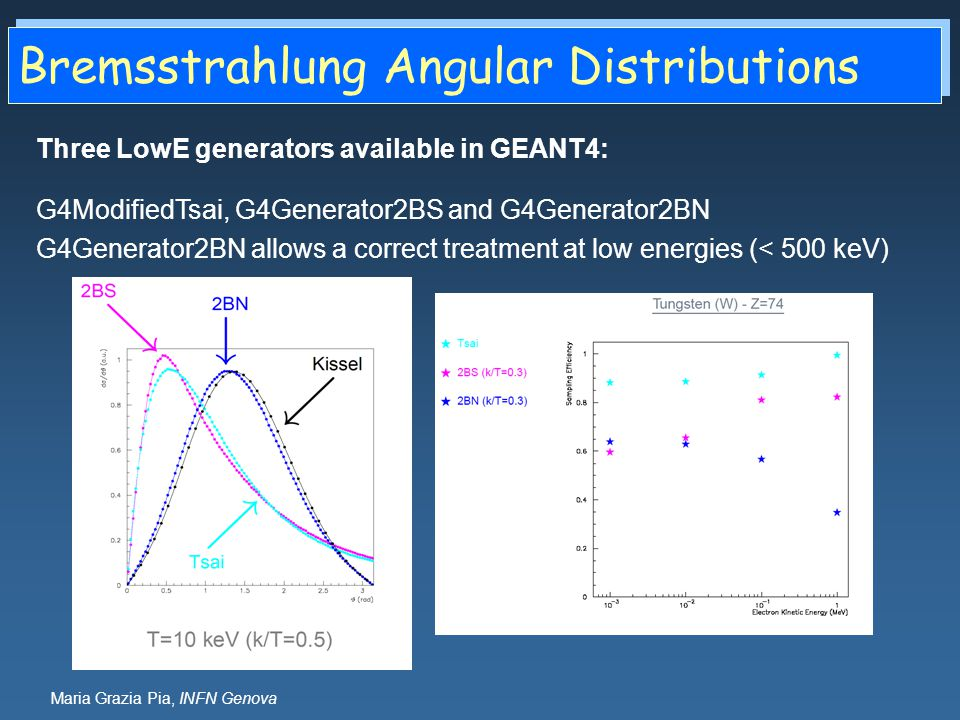 Bremsstrahlung Angular Distributions