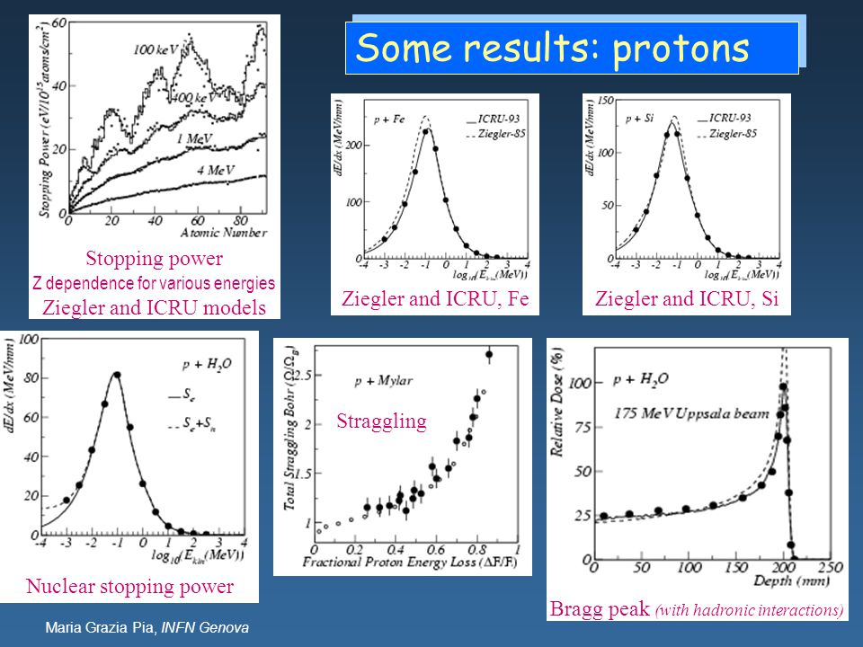 Some results: protons Stopping power Ziegler and ICRU models