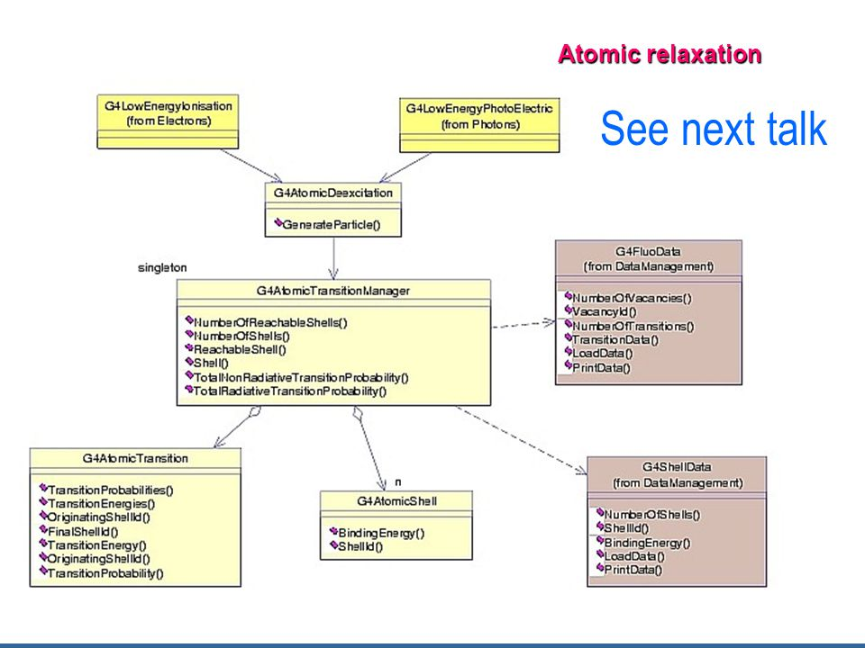 Atomic relaxation See next talk