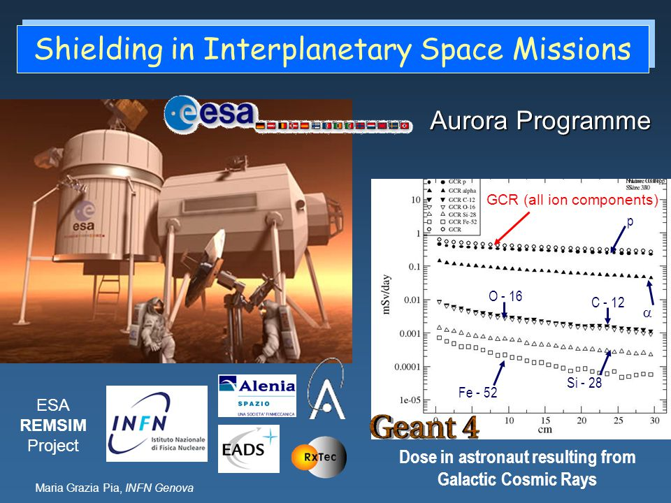 Shielding in Interplanetary Space Missions