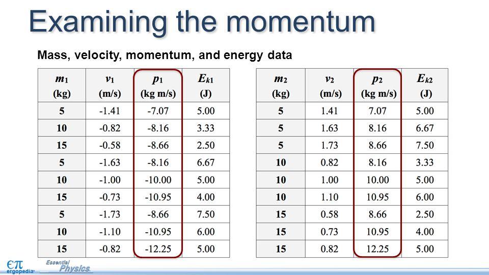 Examining the momentum