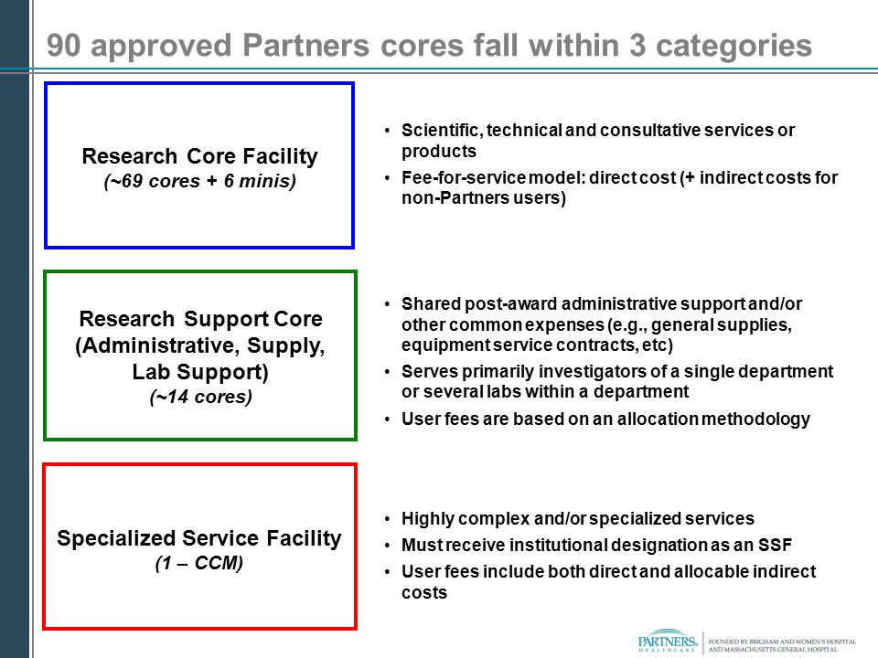 90 approved Partners cores fall within 3 categories