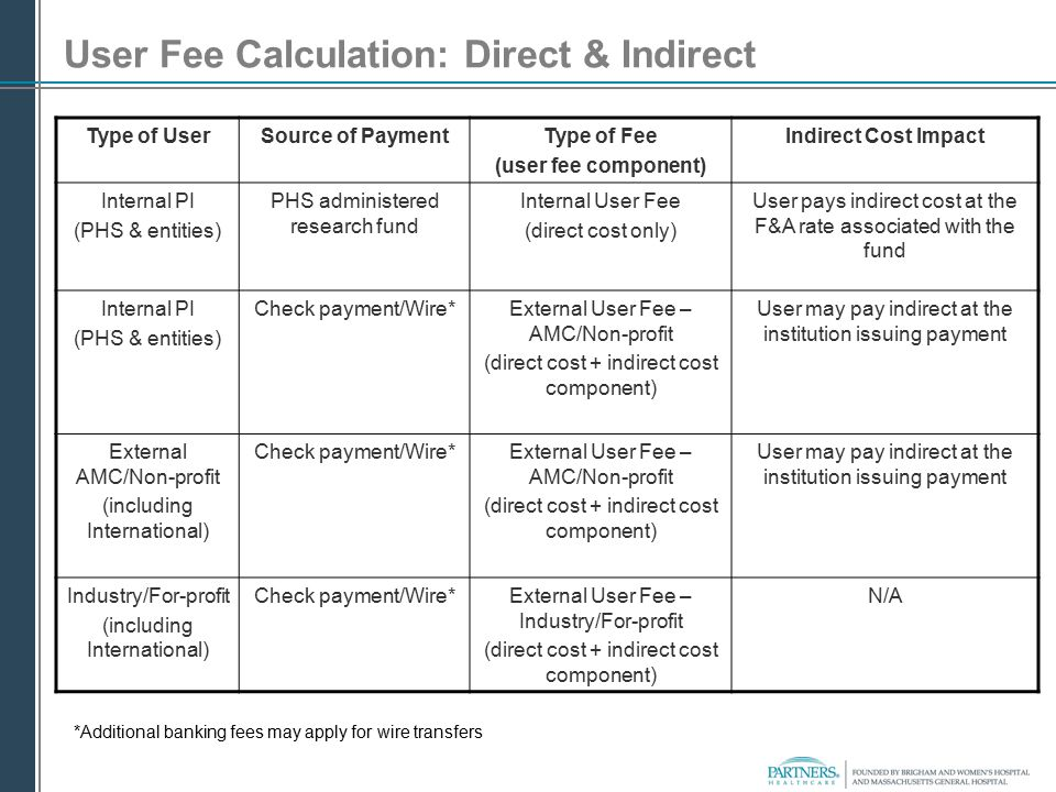 User Fee Calculation: Direct & Indirect