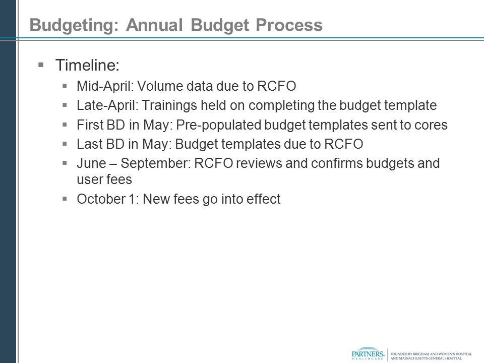 Budgeting: Annual Budget Process