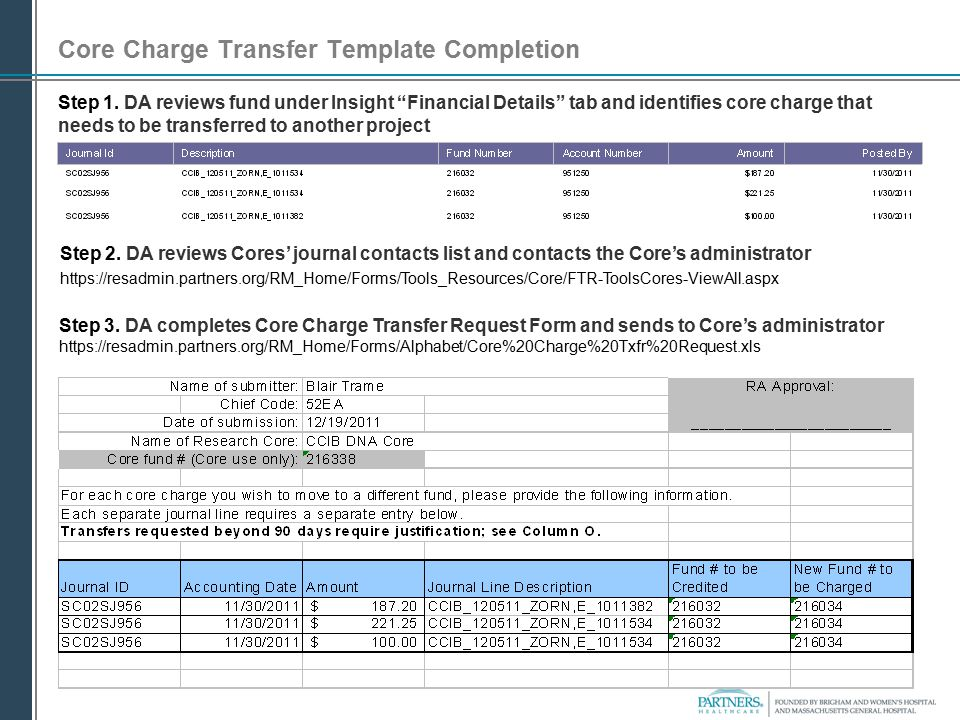 Core Charge Transfer Template Completion