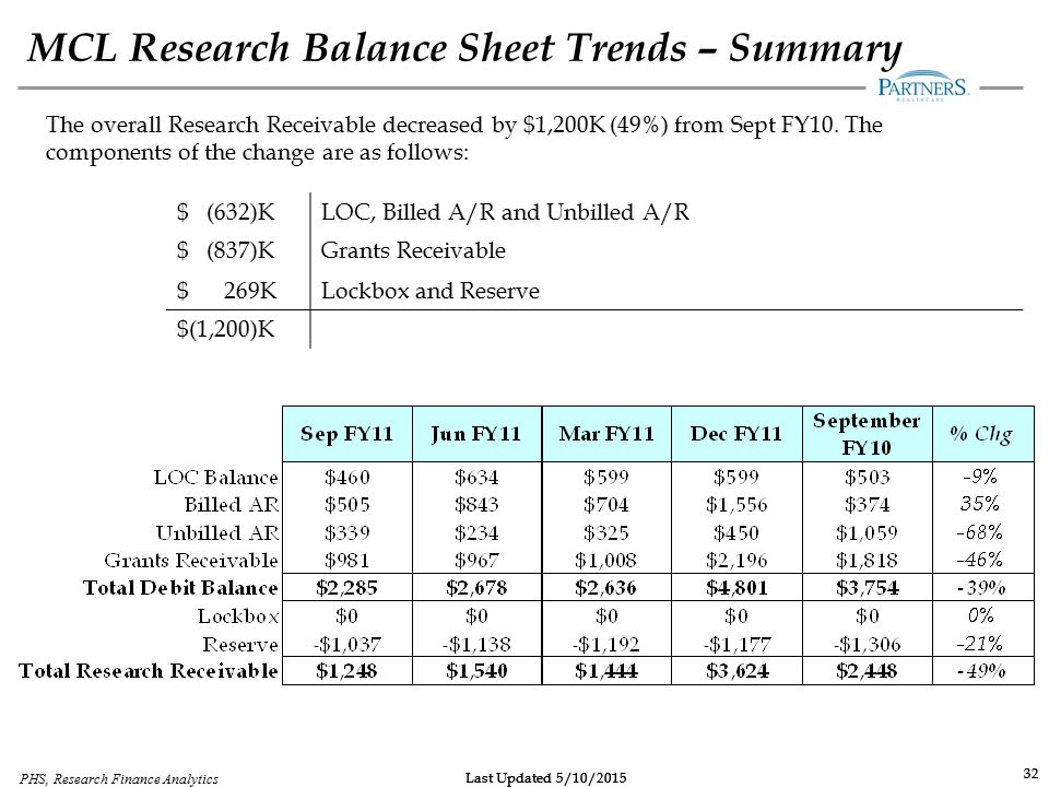 MCL Research Balance Sheet Trends – Summary