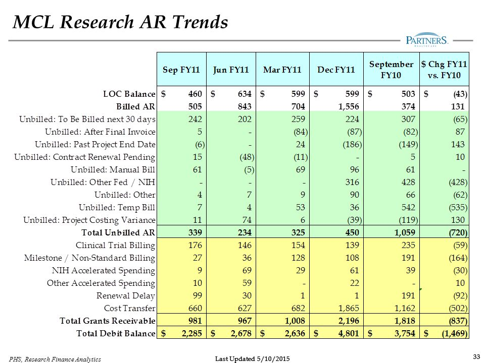 MCL Research AR Trends 33 33 PHS, Research Finance Analytics