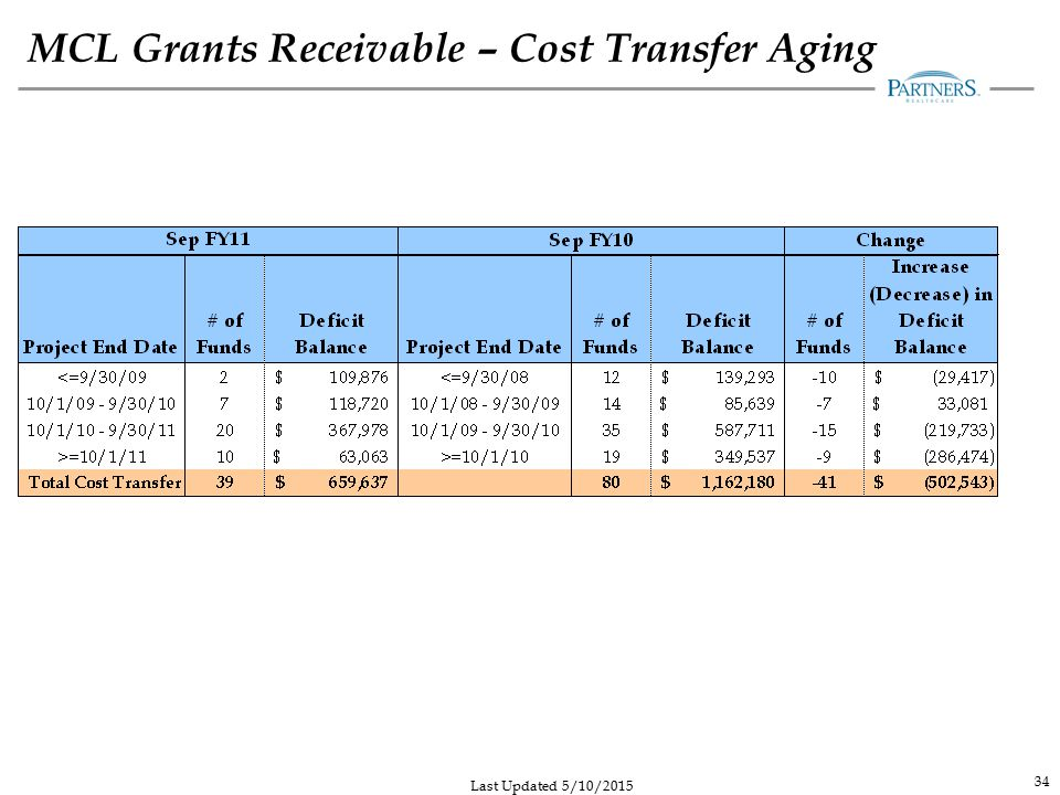 MCL Grants Receivable – Cost Transfer Aging