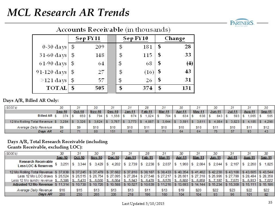 MCL Research AR Trends Days A/R, Billed AR Only: