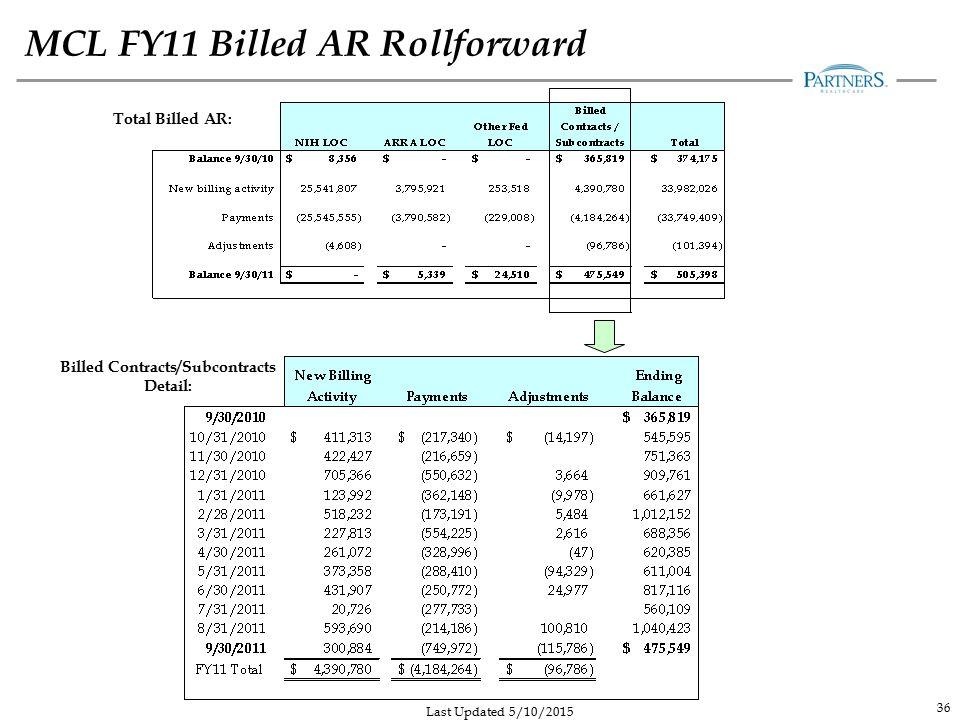 MCL FY11 Billed AR Rollforward