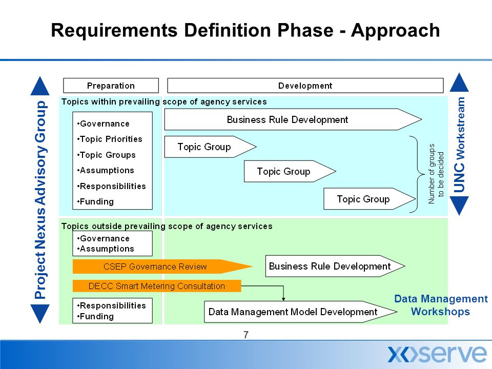 Requirements Definition Phase - Approach