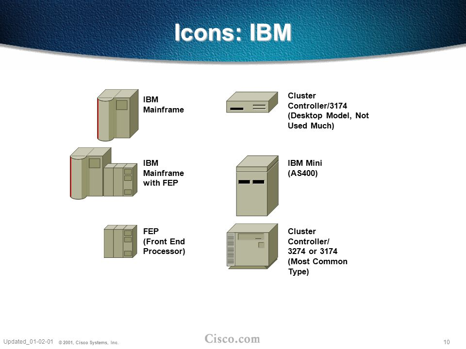 Icons: IBM Cluster Controller/3174 (Desktop Model, Not Used Much)