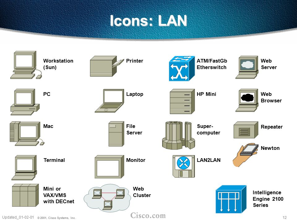 Icons: LAN Workstation (Sun) Printer ATM/FastGb Etherswitch Web Server