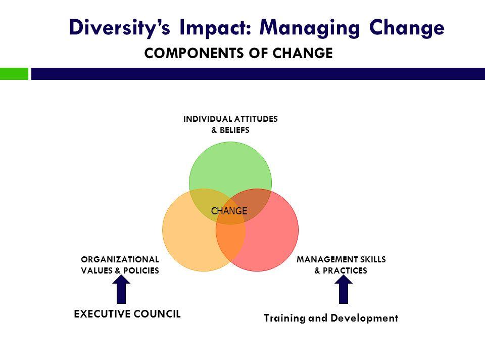 Diversity's Impact: Managing Change