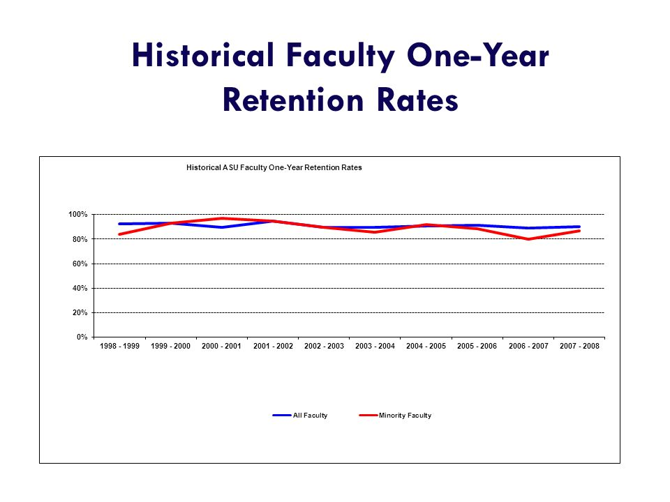 Historical Faculty One-Year Retention Rates
