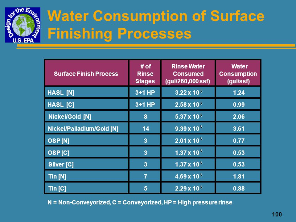 Water Consumption of Surface Finishing Processes