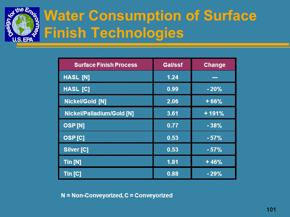 Water Consumption of Surface Finish Technologies