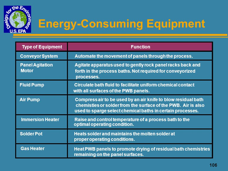Energy-Consuming Equipment