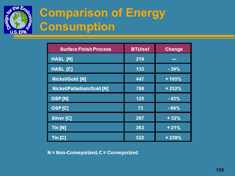 Comparison of Energy Consumption