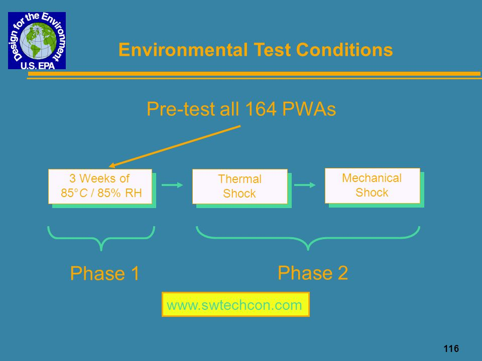 Pre-test all 164 PWAs Phase 1 Phase 2 Environmental Test Conditions