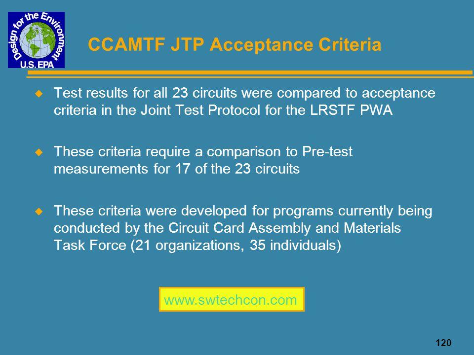 CCAMTF JTP Acceptance Criteria