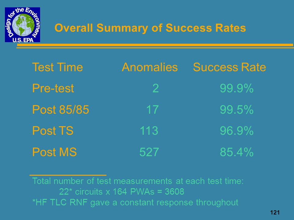 Overall Summary of Success Rates