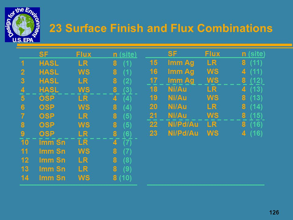 23 Surface Finish and Flux Combinations