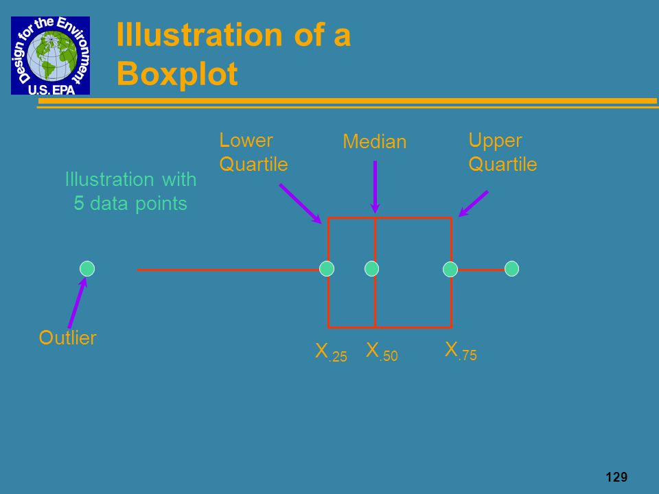 Illustration of a Boxplot