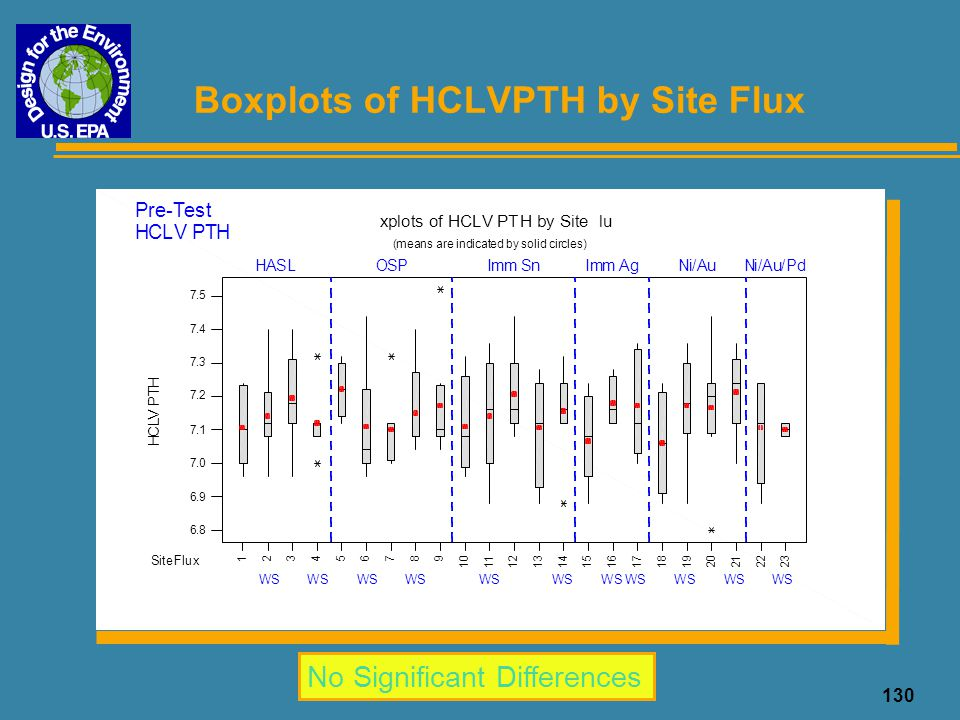 Boxplots of HCLVPTH by Site Flux