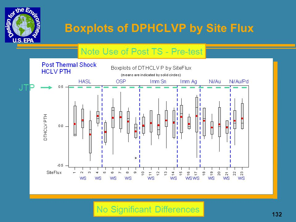 Boxplots of DPHCLVP by Site Flux