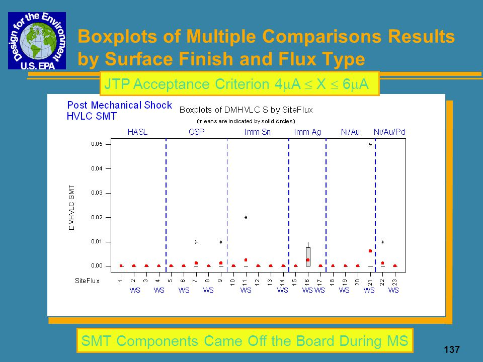 Boxplots of Multiple Comparisons Results by Surface Finish and Flux Type