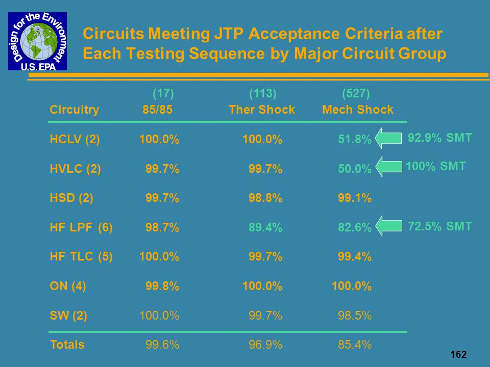 Circuits Meeting JTP Acceptance Criteria after Each Testing Sequence by Major Circuit Group
